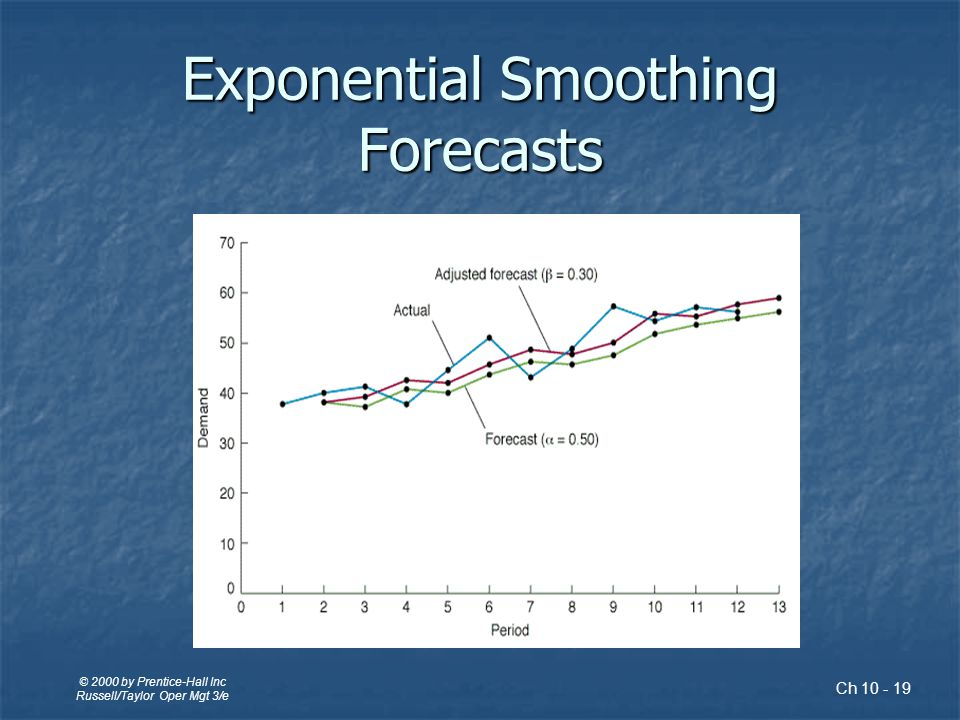 Exponential Smoothing Averaging method Averaging method Weights most recent data more strongly Weights most recent data more strongly Reacts more to recent changes Reacts more to recent changes Widely used, accurate method Widely used, accurate method F t+1 =  D t + (1 -  )F t where, F t+1 = forecast for next period D t = actual demand for present period F t = previously determined forecast for present period  = weighting factor, smoothing constant