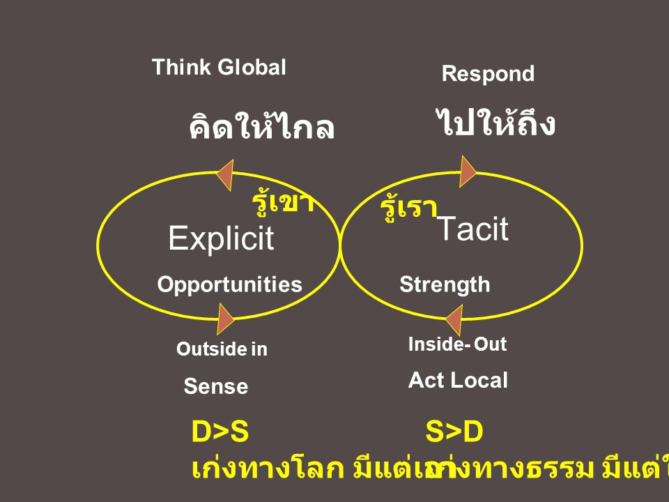 Outside in Inside- Out คิดให้ไกล ไปให้ถึง Tacit Explicit OpportunitiesStrength Sense Respond Think Global Act Local รู้เขา รู้เรา D>S เก่งทางโลก มีแต่
