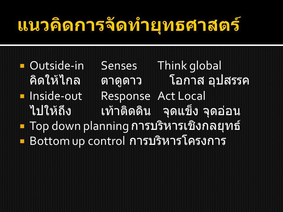  Outside-inSensesThink global คิดให้ไกลตาดูดาว โอกาส อุปสรรค  Inside-outResponseAct Local ไปให้ถึง เท้าติดดิน จุดแข็ง จุดอ่อน  Top down planning กา
