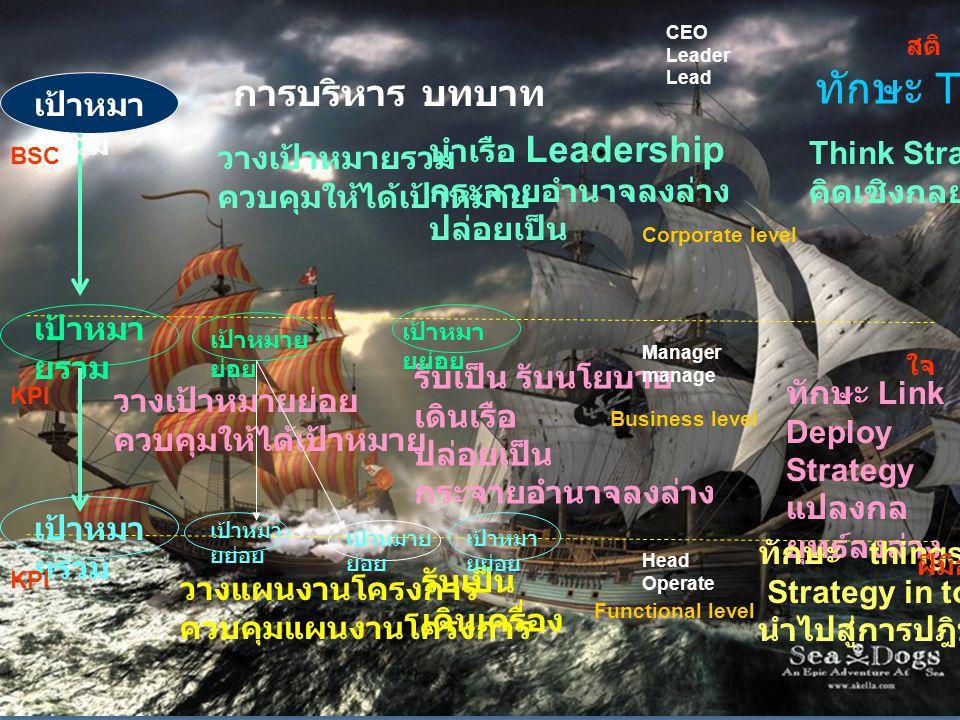 Think Strategic คิดเชิงกลยุทธ์ ทักษะ Link Deploy Strategy แปลงกล ยุทธ์ลงล่าง ทักษะ things Strategy in to Action นำไปสู่การปฎิบัติ ทักษะ Think การบริหา