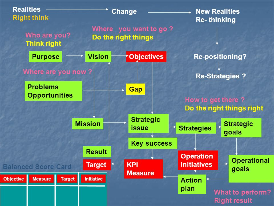 PurposeVision Mission Objectives Strategic issue Strategies Strategic goals Problems Opportunities Who are you? Think right Where are you now ? Where