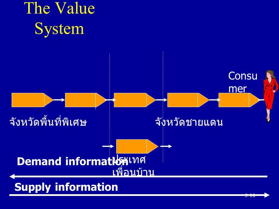 3-10 The Value System Demand information Supply information จังหวัดพื้นที่พิเศษ จังหวัดชายแดน จังหวัดหลัก Consu mer ประเทศ เพื่อนบ้าน