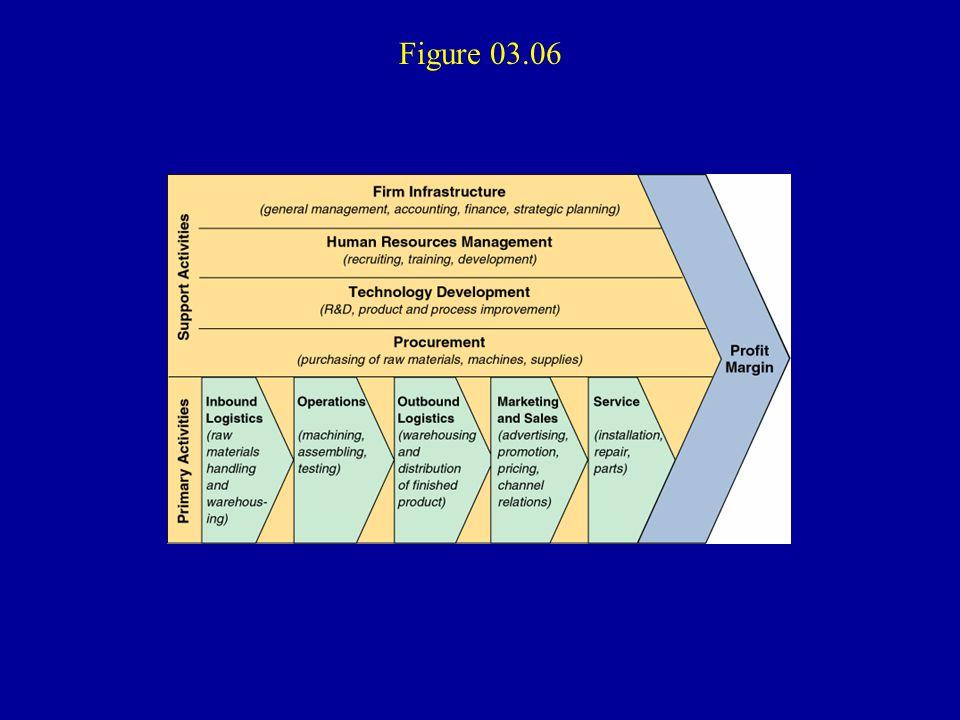 Figure 03.06