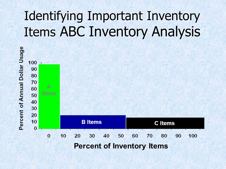Identifying Important Inventory Items ABC Inventory Analysis Percent of Inventory Items Percent of Annual Dollar Usage A Items B Items C Items