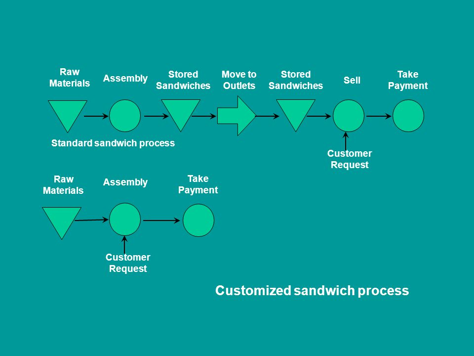Standard sandwich process Raw Materials Assembly Stored Sandwiches Move to Outlets Stored Sandwiches Sell Take Payment Customer Request Raw Materials Assembly Take Payment Customer Request Customized sandwich process