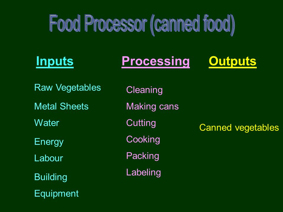 Processes & Technology Project –one-time production of product to customer order Batch production –process many jobs at same time in batch Mass production –produce large volumes of standard product for mass market Continuous processes –very high volume commodity product