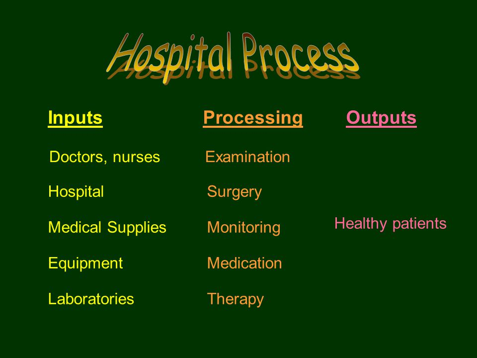 InputsProcessingOutputs Doctors, nursesExamination Healthy patients HospitalSurgery Medical SuppliesMonitoring EquipmentMedication LaboratoriesTherapy