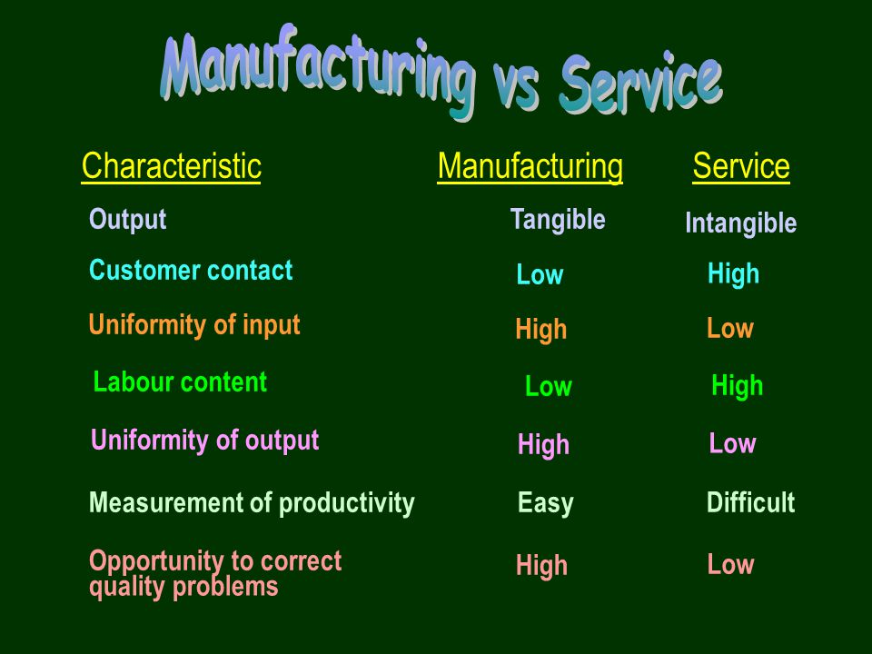 Products & Services Make-to-order –made to customer specifications after order received Make-to-stock –made in anticipation of demand Assemble-to-order –add options according to customer specification