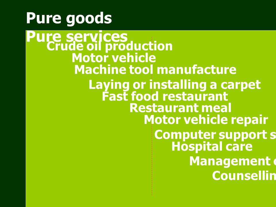 Product-Process Matrix Volume Low High Projects Batch production Mass production Continuous production Standardization