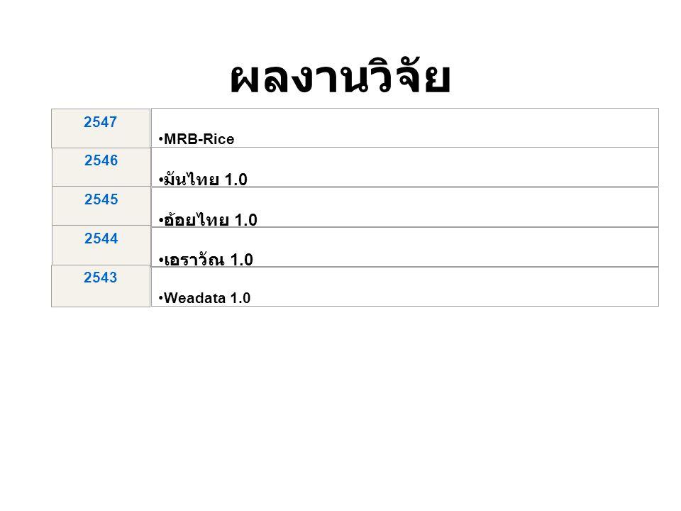 MRB-Rice 2546 มันไทย 1.0 2545 อ้อยไทย 1.0 2544 2543 เอราวัณ 1.0 Weadata 1.0 2547 ผลงานวิจัย