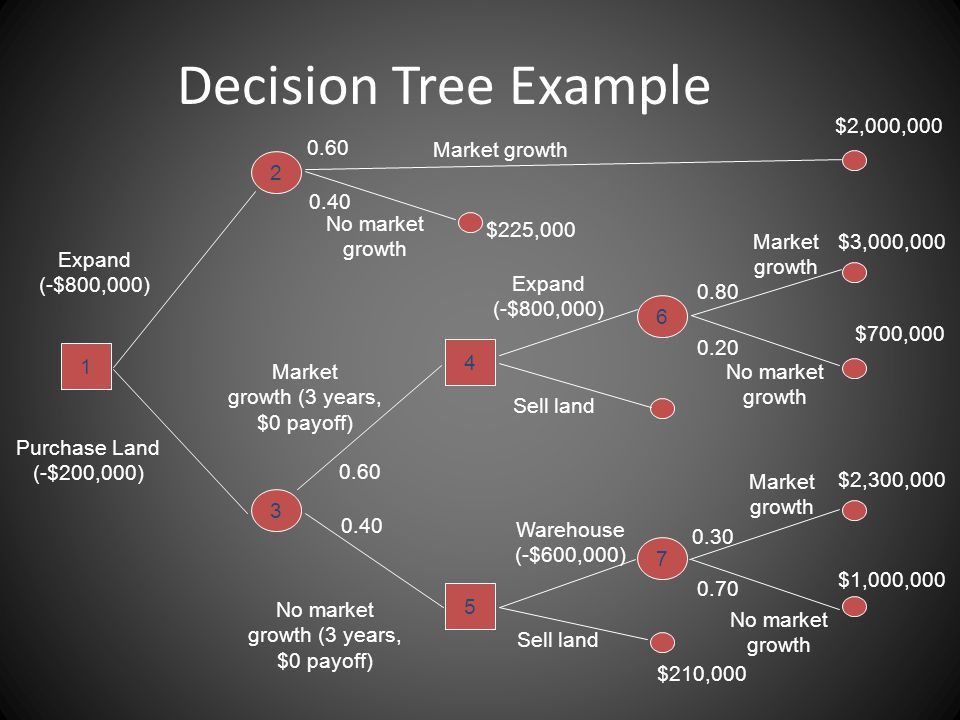Sequential Decision Trees A graphical method for analyzing decision situations that require a sequence of decisions over time Decision tree consists of – Square nodes - indicating decision points – Circles nodes - indicating states of nature – Arcs - connecting nodes