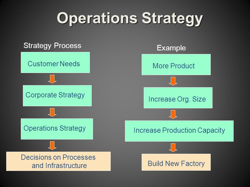 Operations Strategy External environment Corporate visionInternal environment and goal Industry / business Resources conditionsOperations StrategyCore competencies Key success factors Positioning strategies Strategic choiceDesign Operation