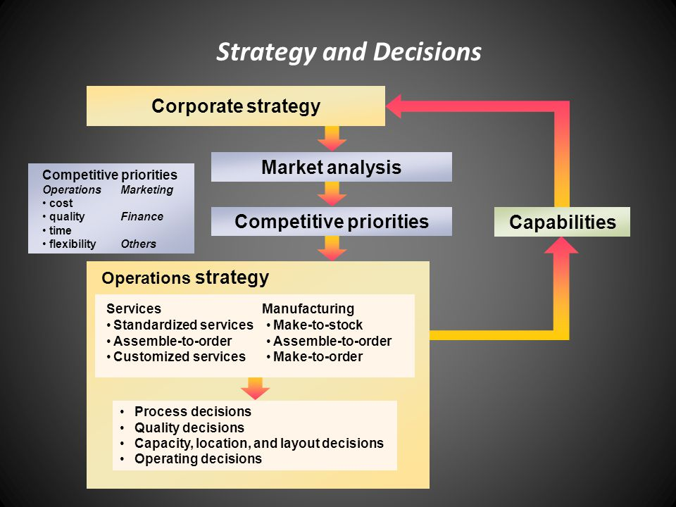 Operations Strategy Example Strategy Process Customer Needs Corporate Strategy Operations Strategy Decisions on Processes and Infrastructure More Product Increase Org.