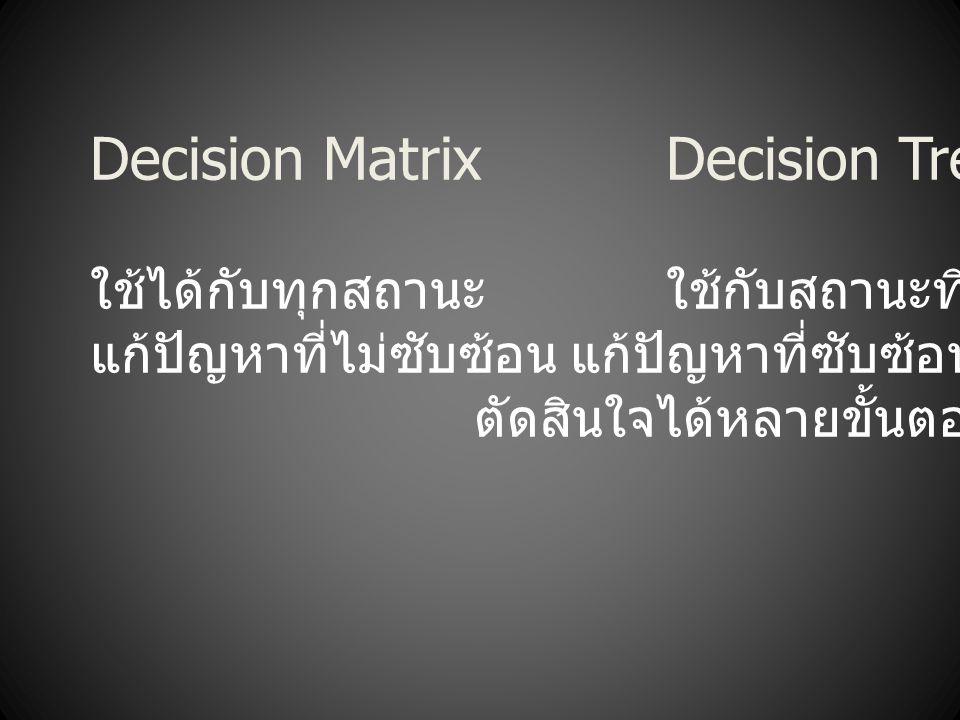 Decision MatrixDecision Trees ใช้ได้กับทุกสถานะใช้กับสถานะที่มีความเสี่ยง แก้ปัญหาที่ไม่ซับซ้อนแก้ปัญหาที่ซับซ้อนได้ ตัดสินใจได้หลายขั้นตอน