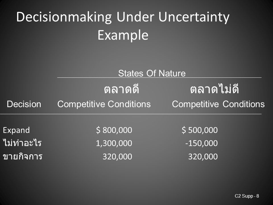 C2 Supp - 8 Decisionmaking Under Uncertainty Example Expand$ 800,000$ 500,000 ไม่ทำอะไร 1,300,000-150,000 ขายกิจการ 320,000320,000 States Of Nature ตลาดดี ตลาดไม่ดี DecisionCompetitive Conditions Competitive Conditions