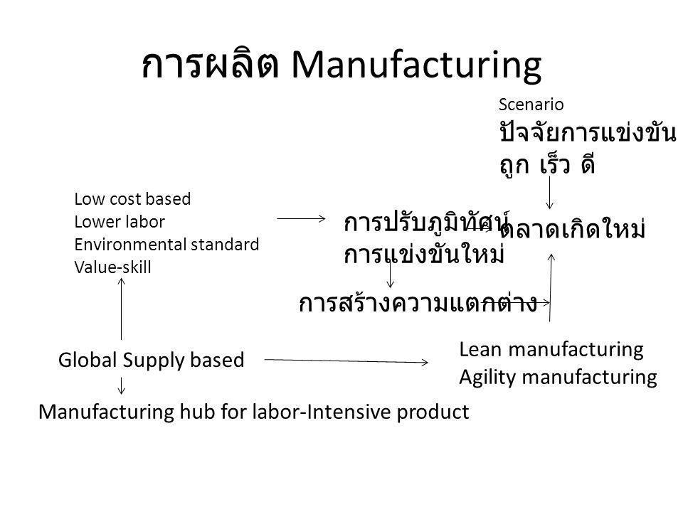 การผลิต Manufacturing Scenario ปัจจัยการแข่งขัน ถูก เร็ว ดี ตลาดเกิดใหม่ การปรับภูมิทัศน์ การแข่งขันใหม่ Low cost based Lower labor Environmental stan