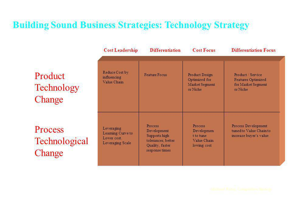 Building Sound Business Strategies: Technology Strategy Cost Leadership Differentiation Cost Focus Differentiation Focus Product Technology Change Process Technological Change Reduce Cost by influencing Value Chain Feature FocusProduct Design Optimized for Market Segment or Niche Product / Service Features Optimized for Market Segment or Niche Leveraging Learning Curve to Lower cost.