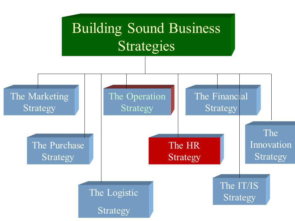 Building Sound Business Strategies The Marketing Strategy The Purchase Strategy The HR Strategy The Financial Strategy The Operation Strategy The IT/I