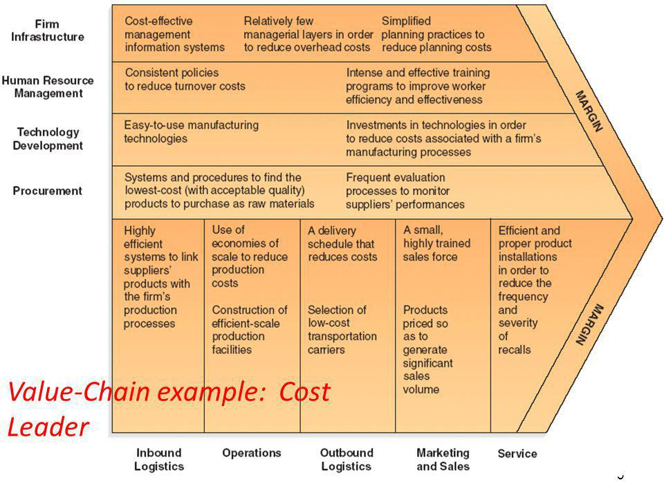 3 Value-Chain example: Cost Leader