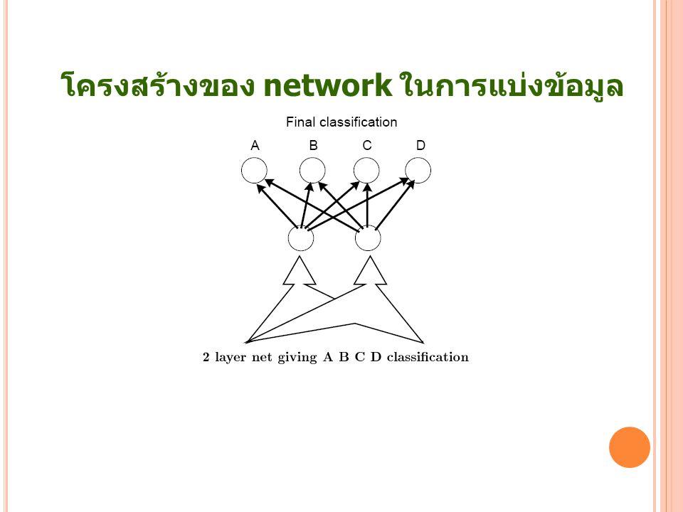 42 โครงสร้างของ network ในการแบ่งข้อมูล