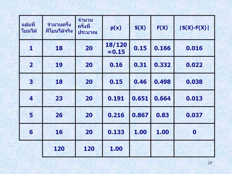 26 แต้มที่ โยนได้ จำนวนครั้ง ที่โยนได้จริง จำนวน ครั้งที่ ประมาณ p(x)S(X)F(X)|S(X)-F(X)| 11820 18/120 =0.15 0.150.1660.016 219200.160.310.3320.022 318