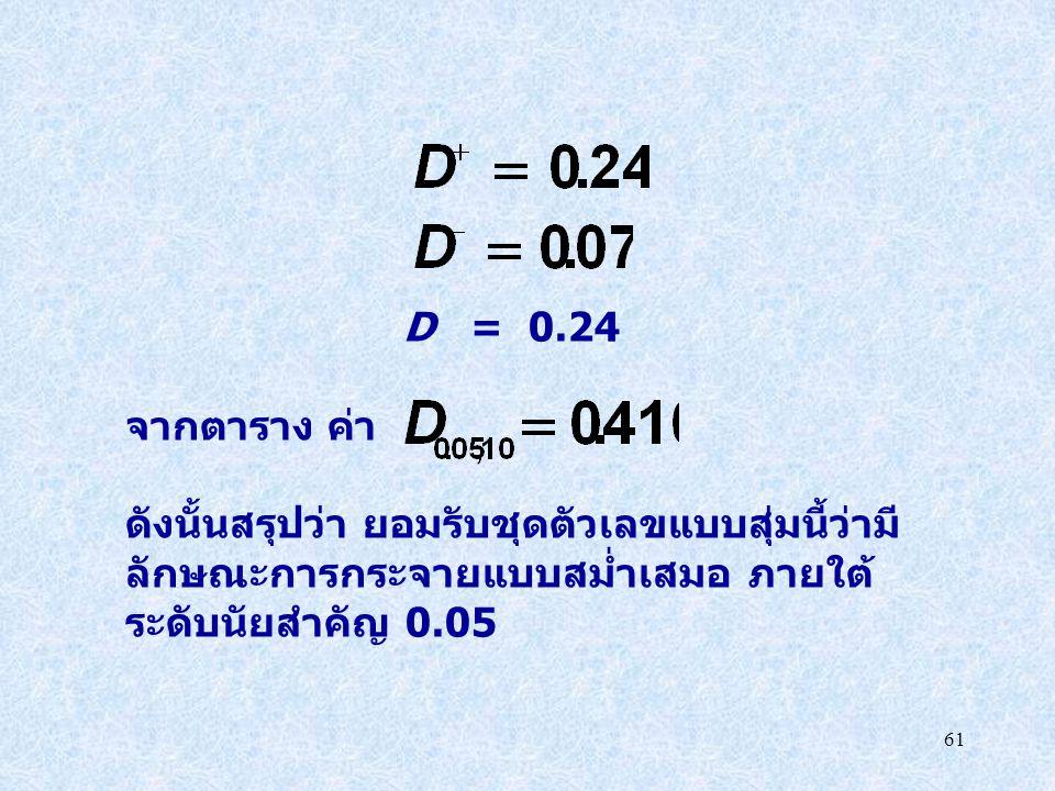 61 D = 0.24 จากตาราง ค่า ดังนั้นสรุปว่า ยอมรับชุดตัวเลขแบบสุ่มนี้ว่ามี ลักษณะการกระจายแบบสม่ำเสมอ ภายใต้ ระดับนัยสำคัญ 0.05