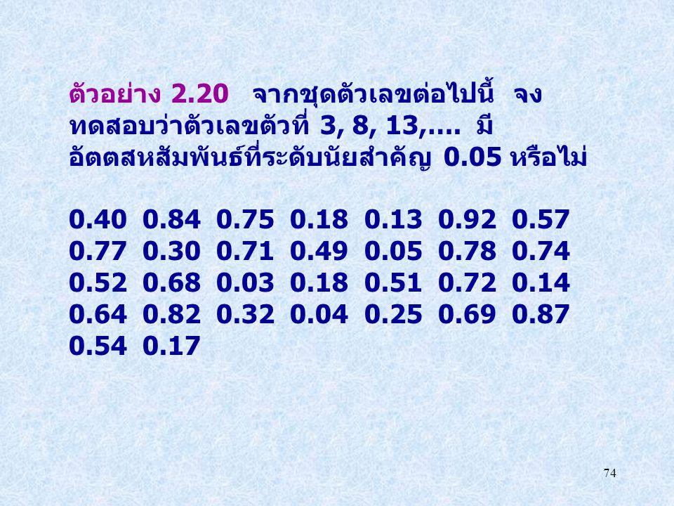 74 ตัวอย่าง 2.20 จากชุดตัวเลขต่อไปนี้ จง ทดสอบว่าตัวเลขตัวที่ 3, 8, 13,…. มี อัตตสหสัมพันธ์ที่ระดับนัยสำคัญ 0.05 หรือไม่ 0.40 0.84 0.75 0.18 0.13 0.92