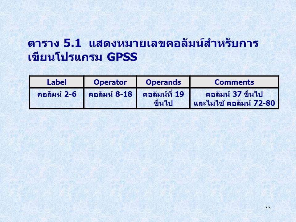 33 ตาราง 5.1 แสดงหมายเลขคอลัมน์สำหรับการ เขียนโปรแกรม GPSS LabelOperatorOperandsComments คอลัมน์ 2-6คอลัมน์ 8-18คอลัมน์ที่ 19 ขึ้นไป คอลัมน์ 37 ขึ้นไป