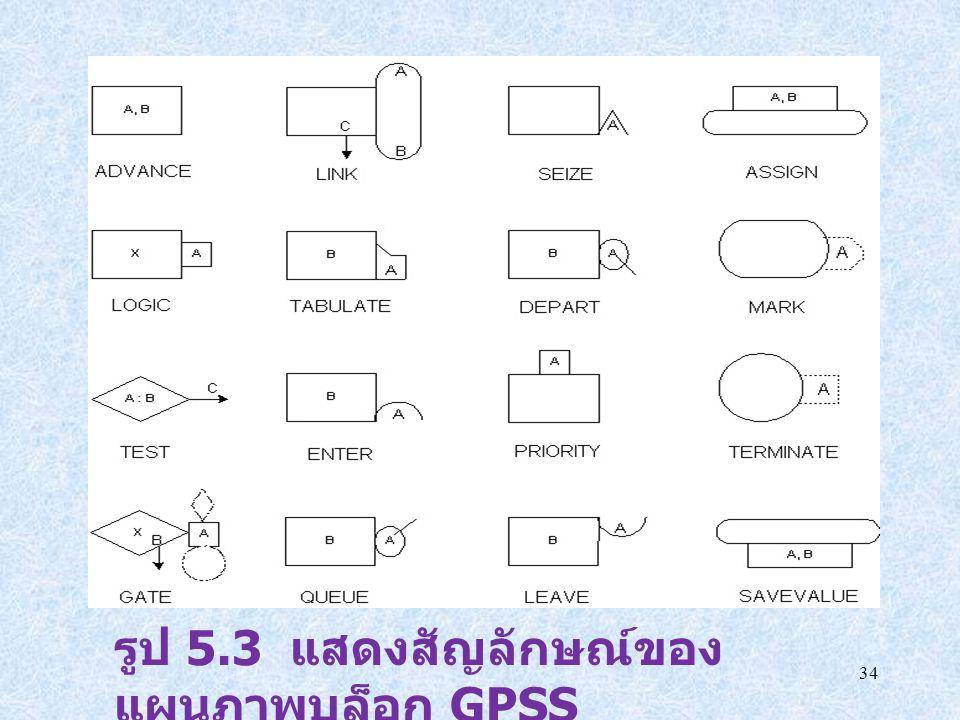 34 รูป 5.3 แสดงสัญลักษณ์ของ แผนภาพบล็อก GPSS