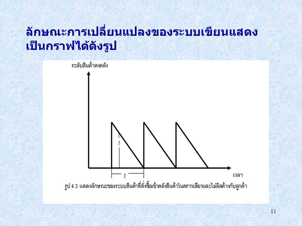 11 ลักษณะการเปลี่ยนแปลงของระบบเขียนแสดง เป็นกราฟได้ดังรูป