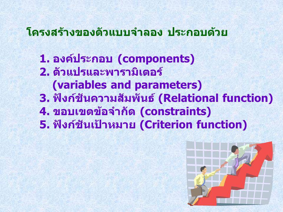 โครงสร้างของตัวแบบจำลอง ประกอบด้วย 1. องค์ประกอบ (components) 2. ตัวแปรและพารามิเตอร์ (variables and parameters) 3. ฟังก์ชันความสัมพันธ์ (Relational f