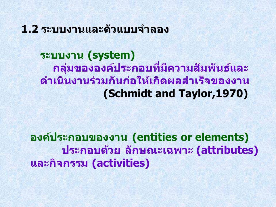 1.2 ระบบงานและตัวแบบจำลอง ระบบงาน (system) กลุ่มขององค์ประกอบที่มีความสัมพันธ์และ ดำเนินงานร่วมกันก่อให้เกิดผลสำเร็จของงาน (Schmidt and Taylor,1970) อ