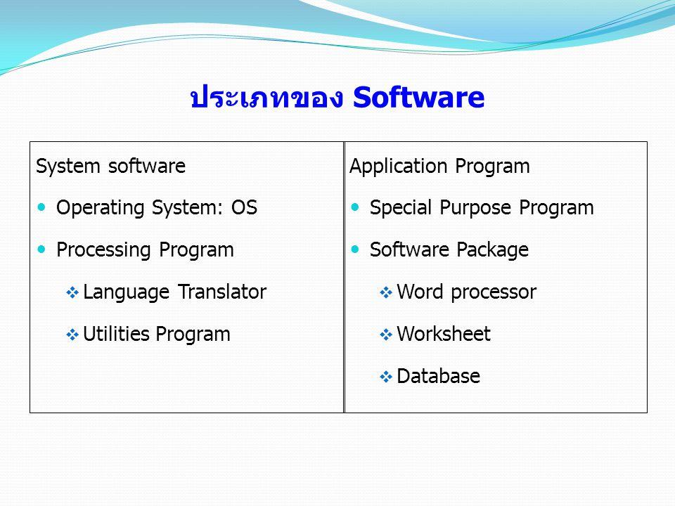 ประเภทของ Software System software Operating System: OS Processing Program  Language Translator  Utilities Program Application Program Special Purpo