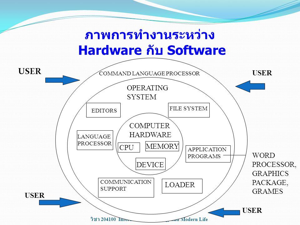 วิชา 204100 Information Technology and Modern Life ภาพการทำงานระหว่าง Hardware กับ Software USER COMMAND LANGUAGE PROCESSOR OPERATING SYSTEM COMPUTER