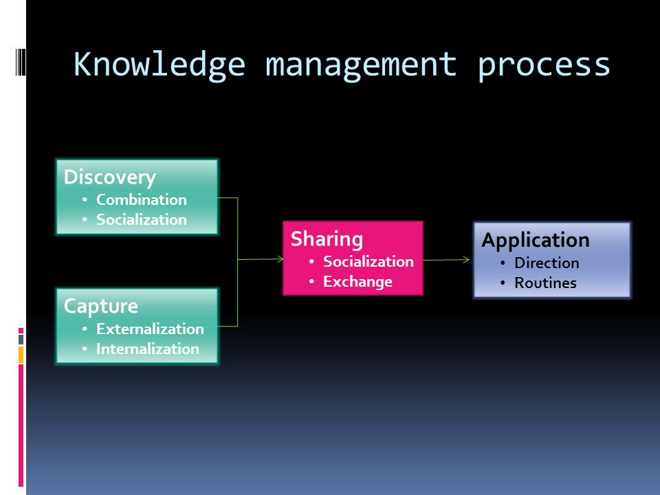 Knowledge management process Discovery Combination Socialization Capture Externalization Internalization Sharing Socialization Exchange Application Di