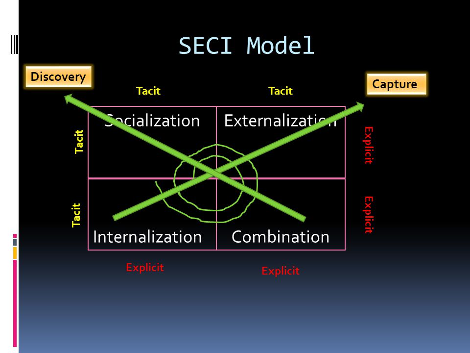 SECI Model SocializationExternalization InternalizationCombination Explicit Tacit Explicit Tacit Capture Discovery