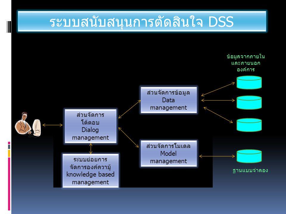 ระบบสนับสนุนการตัดสินใจ DSS ส่วนจัดการข้อมูล Data management ส่วนจัดการโมเดล Model management ส่วนจัดการ โต้ตอบ Dialog management ข้อมูลจากภายใน และภายนอก องค์การ ฐานแบบจำลอง ระบบย่อยการ จัดการองค์ความู้ knowledge based management