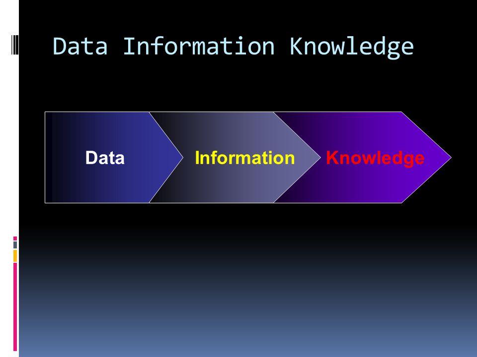 KnowledgeInformationData Data Information Knowledge