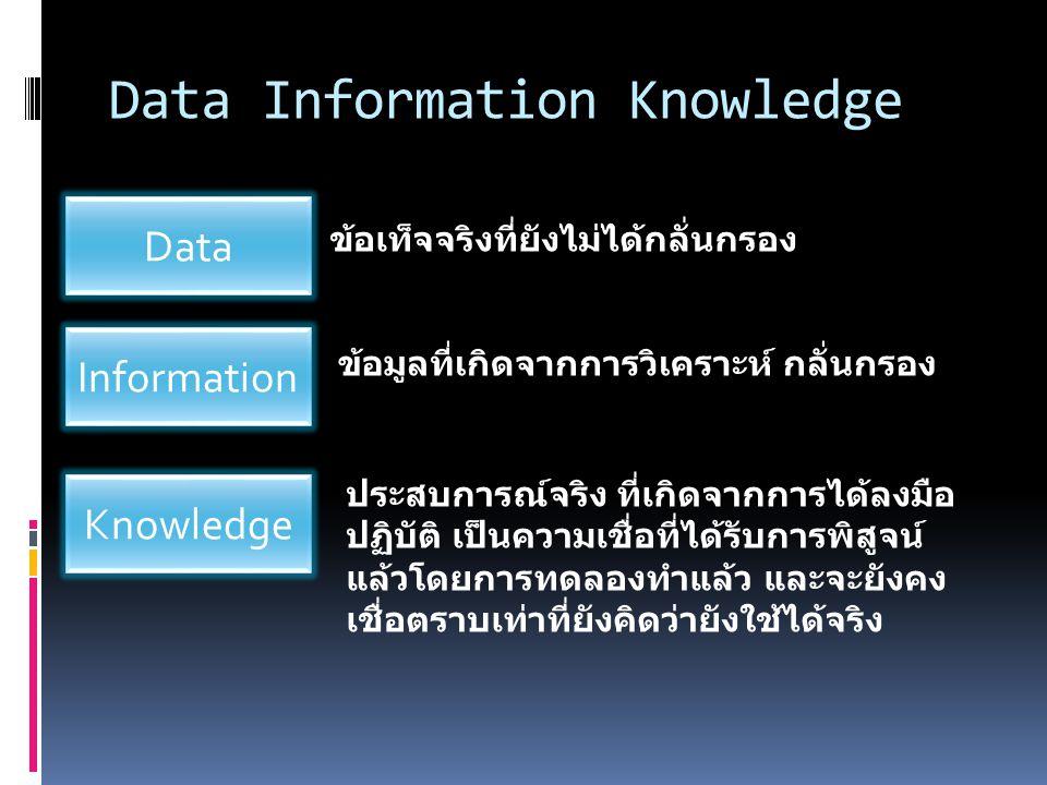 Data Information Knowledge ข้อเท็จจริงที่ยังไม่ได้กลั่นกรอง ข้อมูลที่เกิดจากการวิเคราะห์ กลั่นกรอง ประสบการณ์จริง ที่เกิดจากการได้ลงมือ ปฏิบัติ เป็นความเชื่อที่ได้รับการพิสูจน์ แล้วโดยการทดลองทำแล้ว และจะยังคง เชื่อตราบเท่าที่ยังคิดว่ายังใช้ได้จริง Data Information Knowledge
