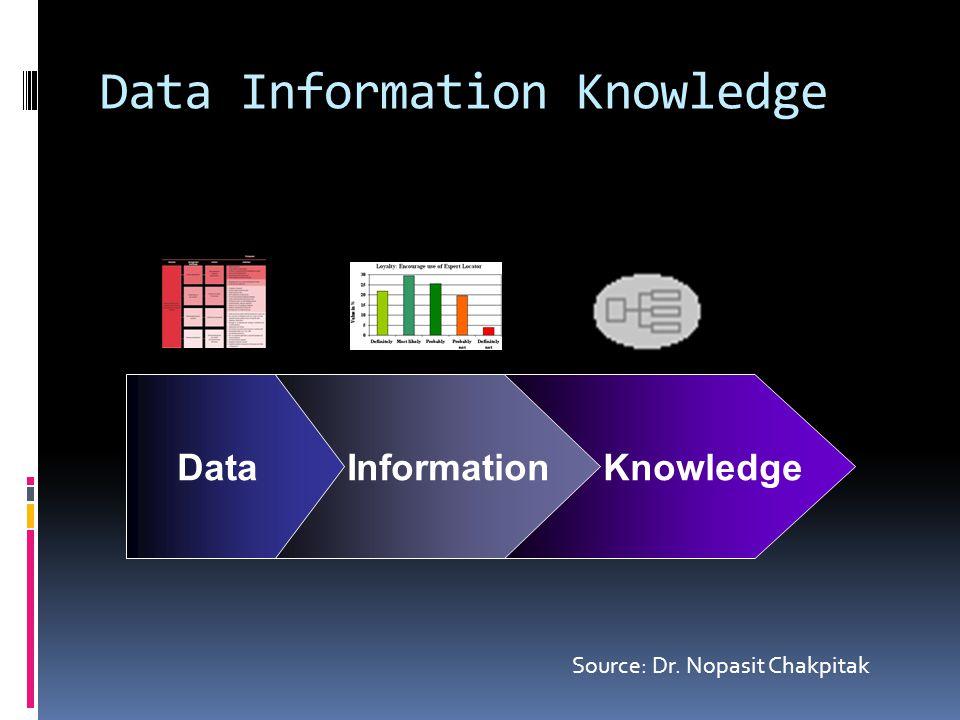 KnowledgeInformationData Source: Dr. Nopasit Chakpitak Data Information Knowledge