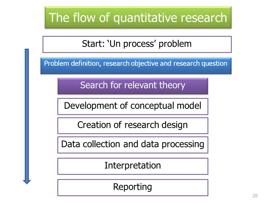 The flow of quantitative research Start: 'Un process' problem Problem definition, research objective and research question Search for relevant theory