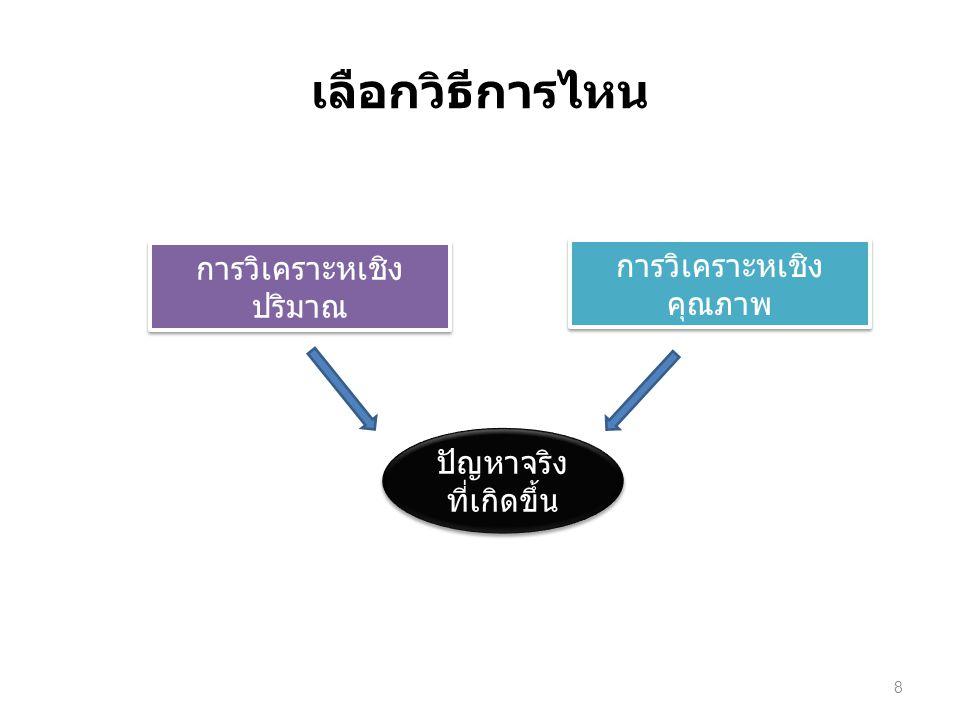 เลือกวิธีการไหน การวิเคราะหเชิง ปริมาณ การวิเคราะหเชิง คุณภาพ ปัญหาจริง ที่เกิดขึ้น 8