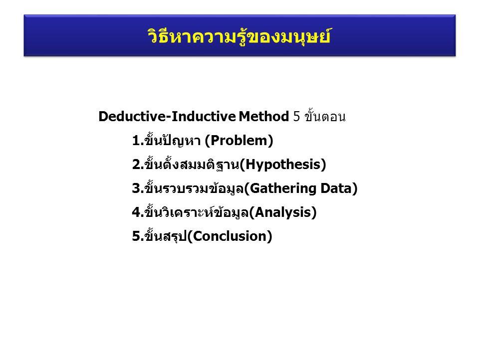 วิธีหาความรู้ของมนุษย์ Deductive-Inductive Method 5 ขั้นตอน 1.ขั้นปัญหา (Problem) 2.ขั้นตั้งสมมติฐาน(Hypothesis) 3.ขั้นรวบรวมข้อมูล(Gathering Data) 4.