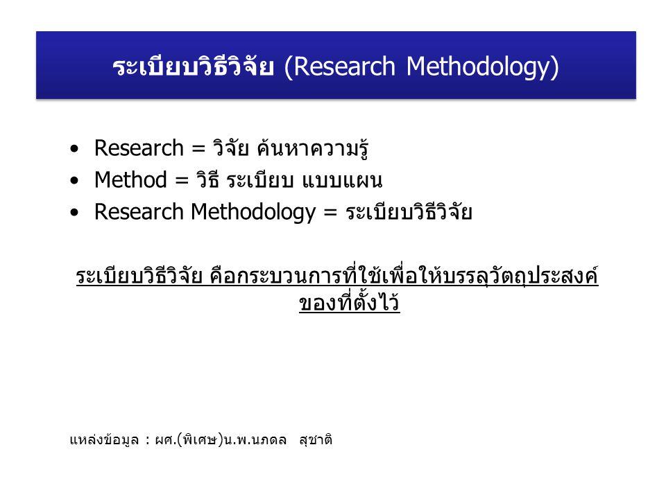 Research = วิจัย ค้นหาความรู้ Method = วิธี ระเบียบ แบบแผน Research Methodology = ระเบียบวิธีวิจัย ระเบียบวิธีวิจัย คือกระบวนการที่ใช้เพื่อให้บรรลุวัต
