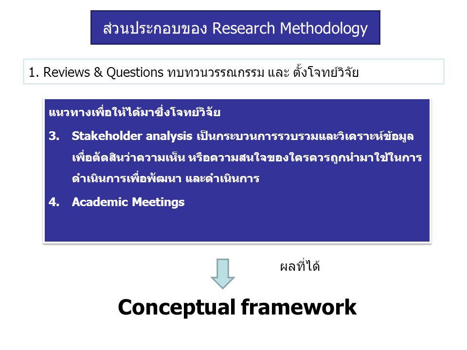 1. Reviews & Questions ทบทวนวรรณกรรม และ ตั้งโจทย์วิจัย แนวทางเพื่อให้ได้มาซึ่งโจทย์วิจัย 3.Stakeholder analysis เป็นกระบวนการรวบรวมและวิเคราะห์ข้อมูล