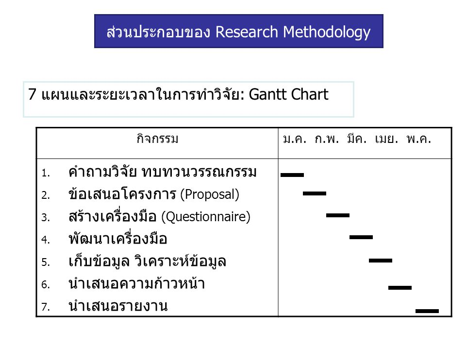 7 แผนและระยะเวลาในการทำวิจัย: Gantt Chart กิจกรรมม.ค. ก.พ. มีค. เมย. พ.ค. 1. คำถามวิจัย ทบทวนวรรณกรรม 2. ข้อเสนอโครงการ (Proposal) 3. สร้างเครื่องมือ