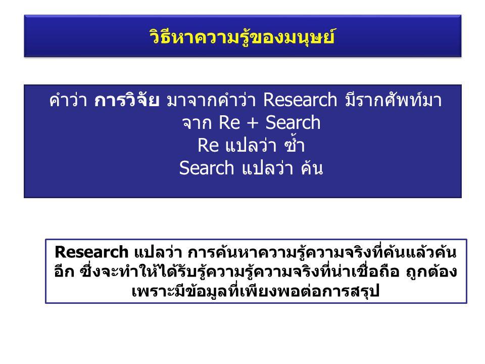 คำว่า การวิจัย มาจากคำว่า Research มีรากศัพท์มา จาก Re + Search Re แปลว่า ซ้ำ Search แปลว่า ค้น Research แปลว่า การค้นหาความรู้ความจริงที่ค้นแล้วค้น อ
