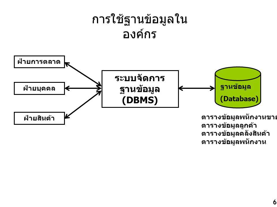 6 การใช้ฐานข้อมูลใน องค์กร ฝ่ายการตลาด ฝ่ายบุคคล ฝ่ายสินค้า ระบบจัดการ ฐานข้อมูล (DBMS) ฐานข้อมูล (Database) ตารางข้อมูลพนักงานขาย ตารางข้อมูลลูกค้า ตารางข้อมูลคลังสินค้า ตารางข้อมูลพนักงาน