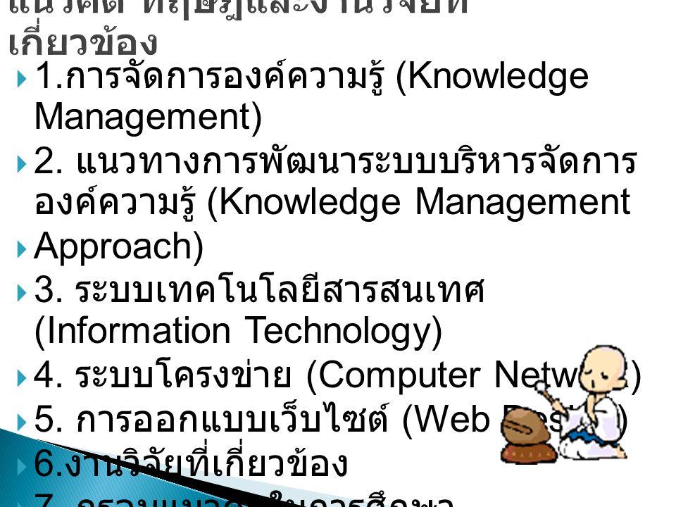  1.การจัดการองค์ความรู้ (Knowledge Management)  2.