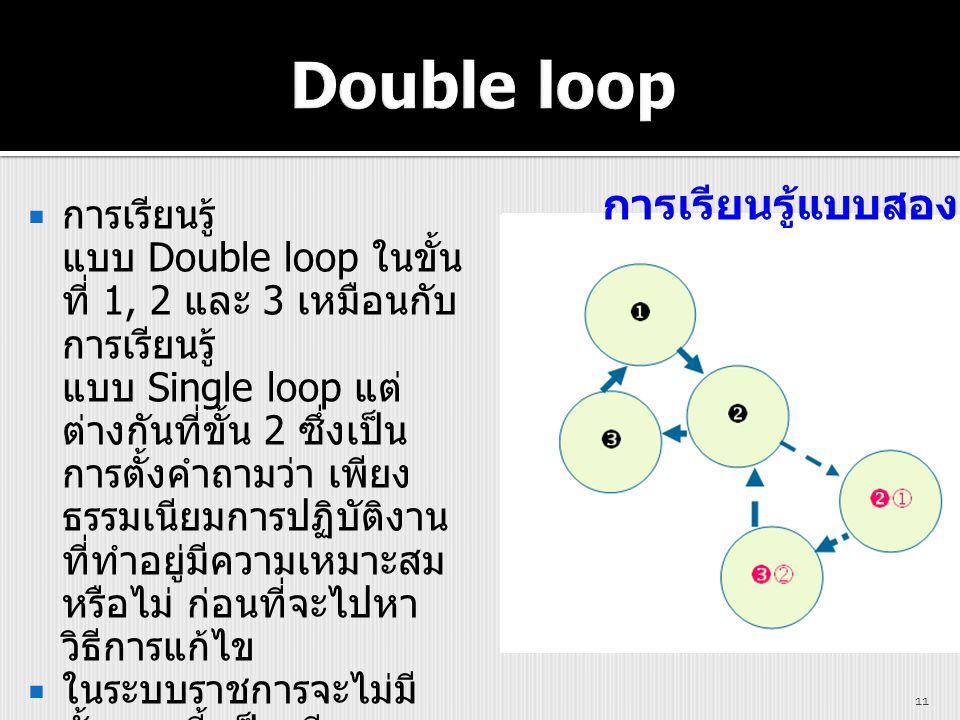  การเรียนรู้ แบบ Double loop ในขั้น ที่ 1, 2 และ 3 เหมือนกับ การเรียนรู้ แบบ Single loop แต่ ต่างกันที่ขั้น 2 ซึ่งเป็น การตั้งคำถามว่า เพียง ธรรมเนีย